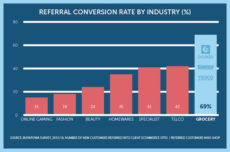 Grocery Conversion Rate Analysis 201516 Buyapowas Expert